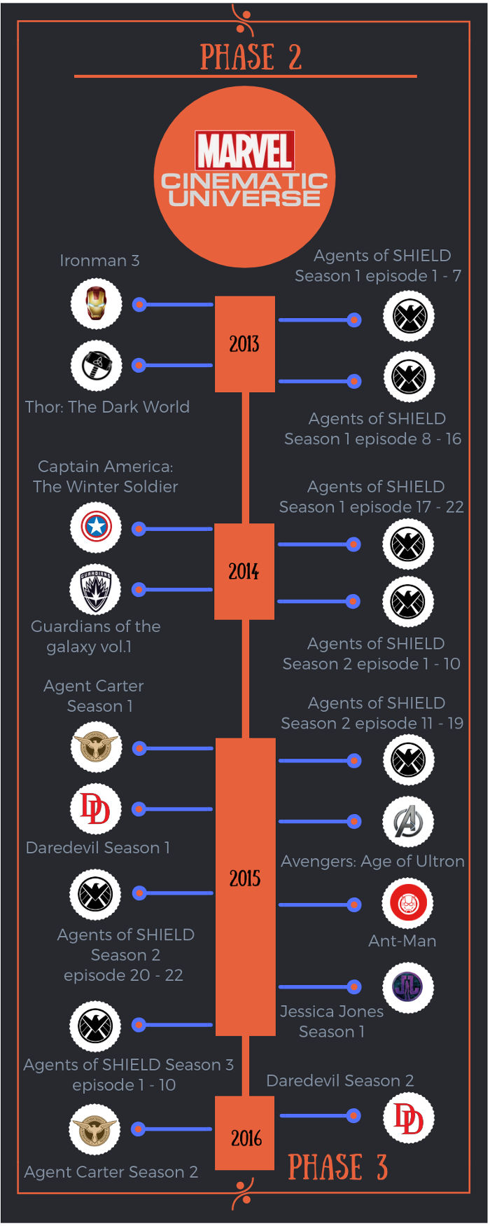 infografica agent of shield fase 2