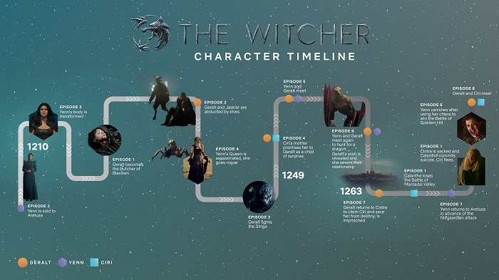 The Witcher Grafico Netflix